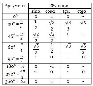 Справочник по Математике 9 Класс - картинка 1