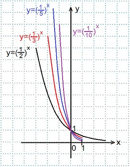 Степень y x в кубе свойства