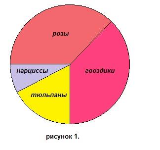 ... на проценты. Углы. Круговые диаграммы: www.mathematics-repetition.com/5-klass-mathematics-test/test-5-8-2...