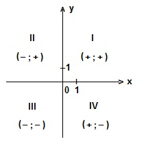 конспект по математике координатная плоскость