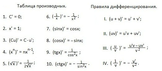 Формулы по алгебре 10 класс